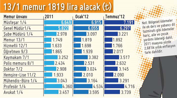 2012 memur maaşları