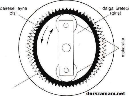harmonikaktarma