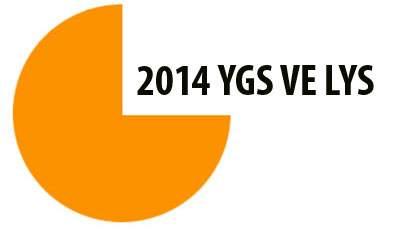 2016 YGS LYS Başvuru tarihleri