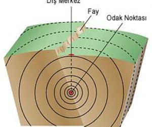 Deprem Sırasında Ortaya Çıkan Enerjiye Ne Denir