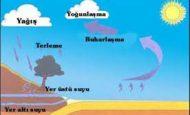 Suyun Yeryüzündeki Dolaşımı ile İlgili Hikaye