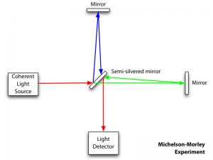 Michelson-morley