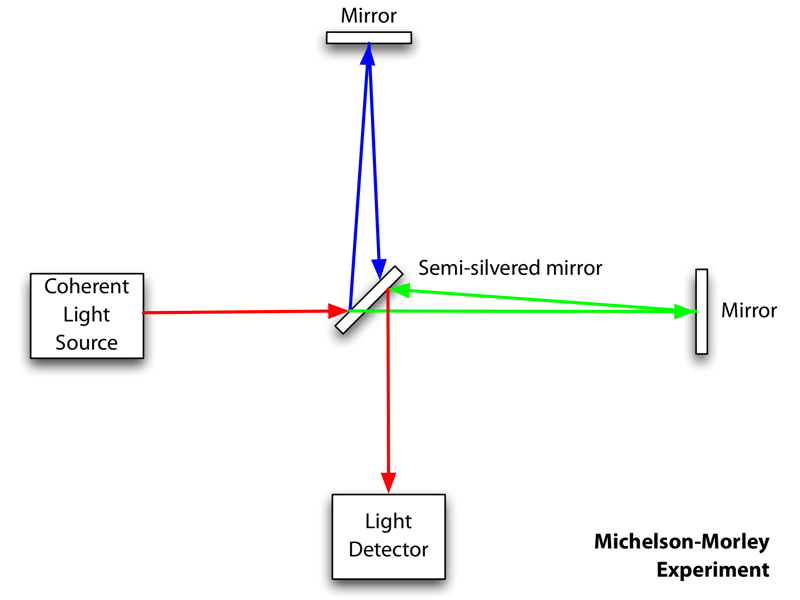 the michelson and morey experiment essay