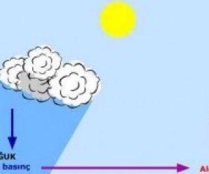 Rüzgar Nasıl Oluşur Kısaca