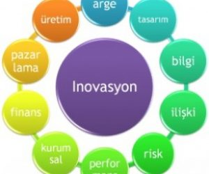 İnovasyon Nedir Çeşitleri Nelerdir