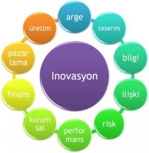 inovasyon-nedir-inovasyon-nedir-ve-cesitleri-nelerdir-_17512