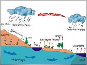 hidroloji1
