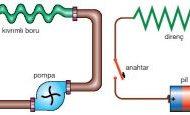 Elektrik Akımı Konu Anlatımı