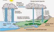 Suyun Döngüsünde Kullanılabilir Su Miktarını Olumsuz Etkileyen Faktörler Nelerdir?