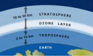 Ozon Tabakasının Korunması İçin Neler Yapılmalı?