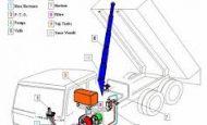 Otomobil Ve İş Makineleri Gibi Araçlarda Bulunan Hidrolik Sistem Nasıl Çalışır?